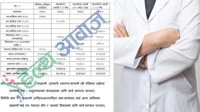 'एक चिकित्सक-एक स्वास्थ्य संस्था' : १ लाख ६६ हजारदेखि ४…