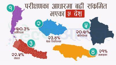 कोरोना फैलँदो दरः नेपाल विश्वमा तेस्रो र एसियामा सबैभन्दा खराब